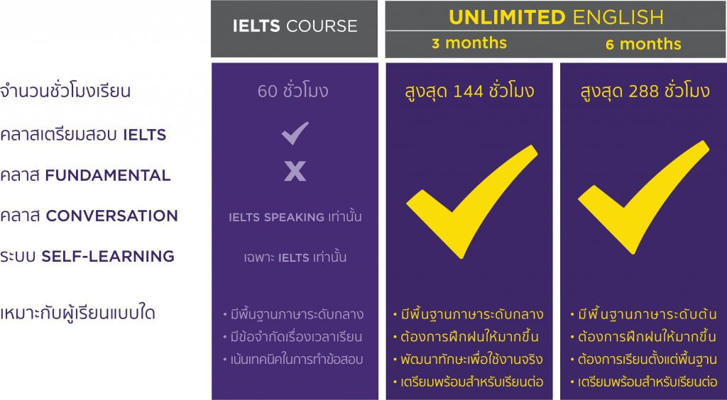 compare IELTS